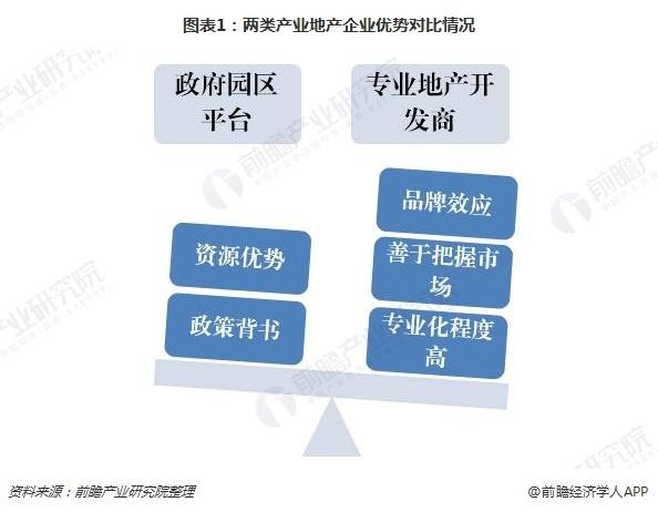 产业地产趋势及出路 地产商靠什么赚钱?(图2)