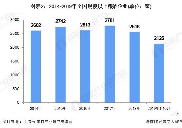 图表2:2014-2019年全国规模以上酿酒企业(单位:家)