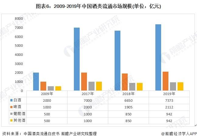 图表6:2009-2019年中国酒类流通市场规模(单位:亿元)