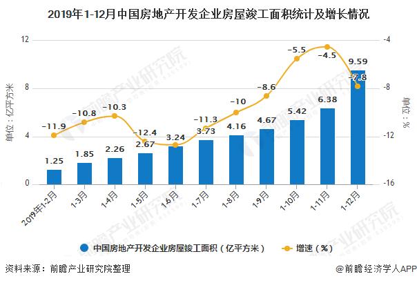 2019年1-12月中国房地产开发企业房屋竣工面积统计及增长情况