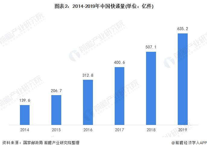 图表2:2014-2019年中国快递量(单位:亿件)