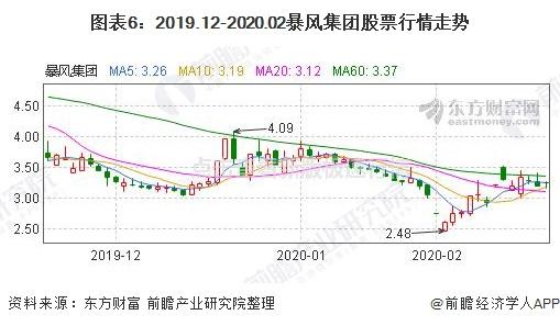 图表6:2019.12-2020.02暴风集团股票行情走势