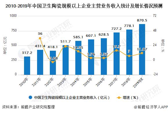 2010-2019年中国卫生陶瓷规模以上企业主营业务收入统计及增长情况预测