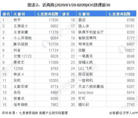 图表2:近两周(2020/01/20-02/20)IOS热搜前30