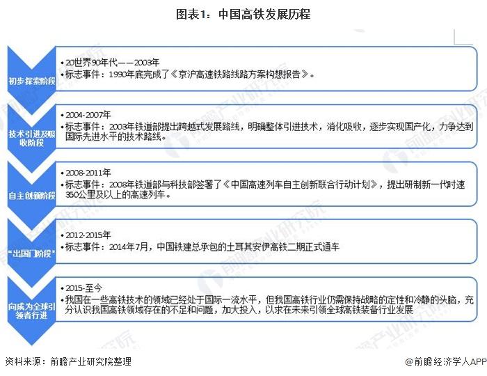 图表1:中国高铁发展历程