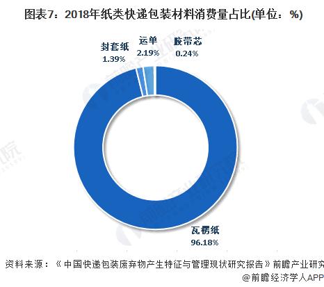 图表7:2018年纸类快递包装材料消费量占比(单位:%)