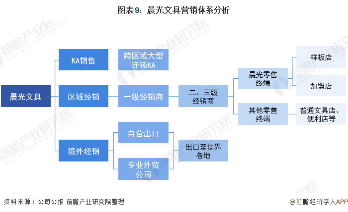 图表9:晨光文具营销体系分析