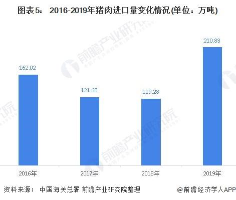 图表5: 2016-2019年猪肉进口量变化情况(单位:万吨)