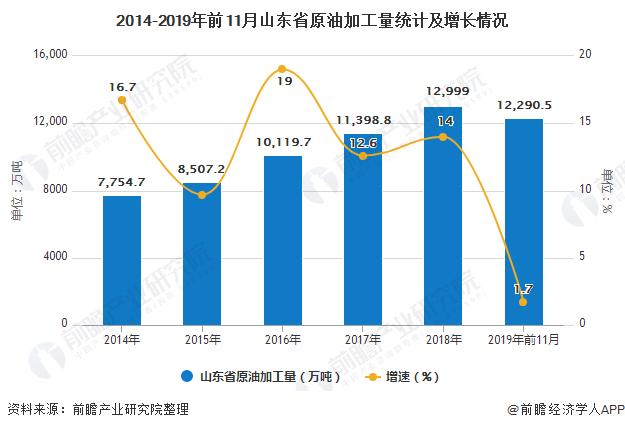 2014-2019年前11月山东省原油加工量统计及增长情况