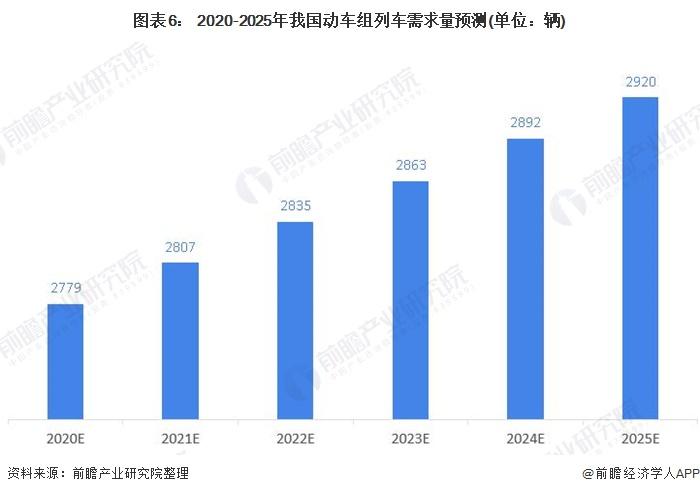 图表6: 2020-2025年我国动车组列车需求量预测(单位:辆)