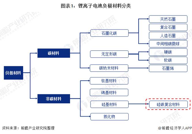 图表1:锂离子电池负极材料分类