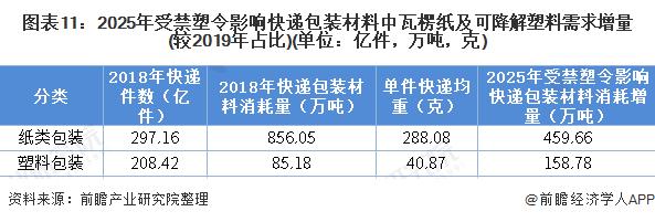 图表11:2025年受禁塑令影响快递包装材料中瓦楞纸及可降解塑料需求增量(较2019年占比)(单位:亿件,万吨,克)