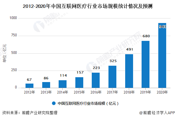 2012-2020年中国互联网医疗行业市场规模统计情况及预测