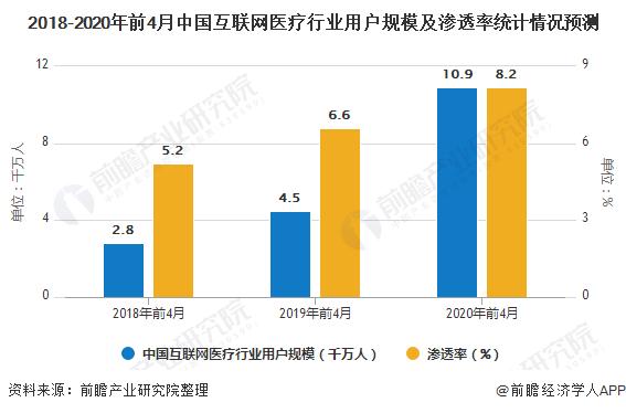 2018-2020年前4月中国互联网医疗行业用户规模及渗透率统计情况预测