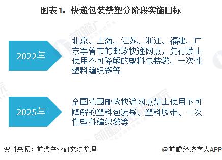 图表1:快递包装禁塑分阶段实施目标