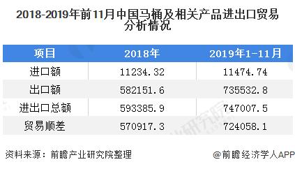 2018-2019年前11月中国马桶及相关产品进出口贸易分析情况