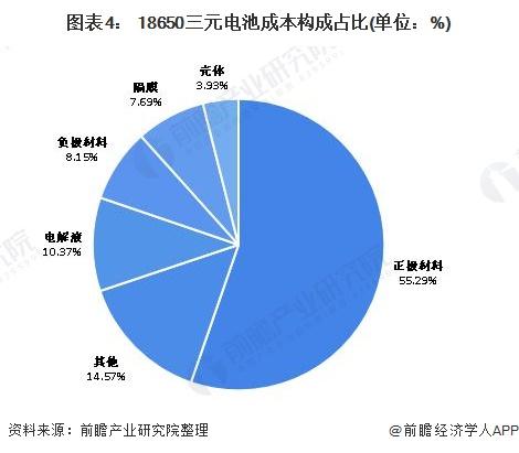 图表4: 18650三元电池成本构成占比(单位:%)