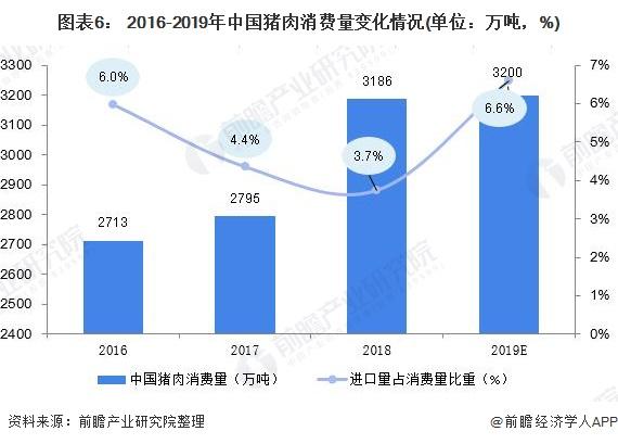 图表6: 2016-2019年中国猪肉消费量变化情况(单位:万吨,%)
