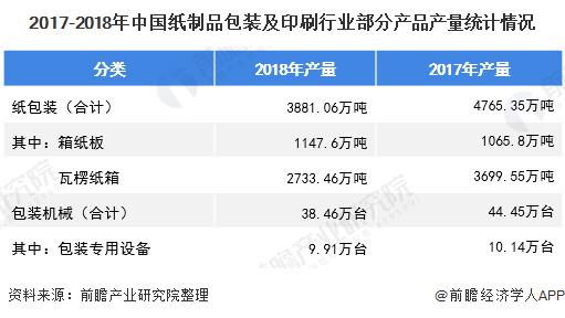 2017-2018年中国纸制品包装及印刷行业部分产品产量统计情况