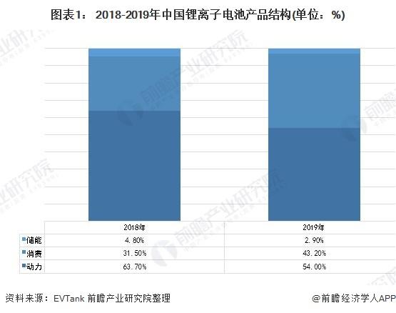 图表1: 2018-2019年中国锂离子电池产品结构(单位:%)