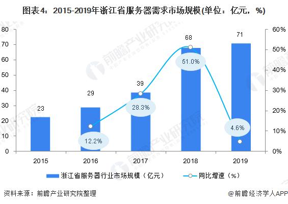 图表4:2015-2019年浙江省服务器需求市场规模(单位:亿元,%)