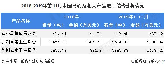 2018-2019年前11月中国马桶及相关产品进口结构分析情况