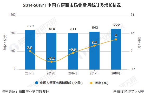 2014-2018年中国方便面市场销量额统计及增长情况