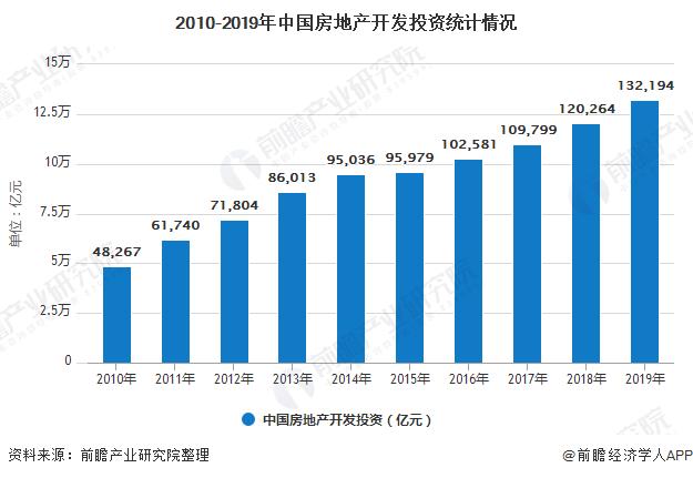 2010-2019年中国房地产开发投资统计情况