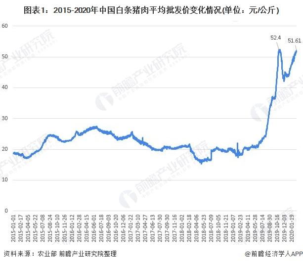 图表1:2015-2020年中国白条猪肉平均批发价变化情况(单位:元/公斤)