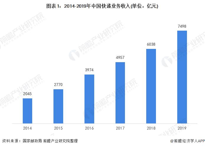 图表1:2014-2019年中国快递业务收入(单位:亿元)
