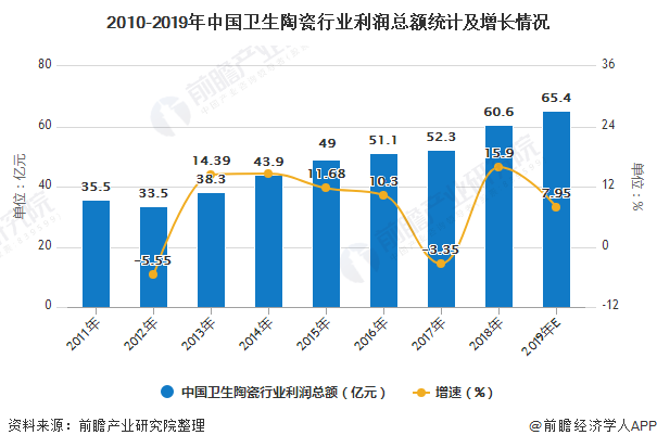 2010-2019年中国卫生陶瓷行业利润总额统计及增长情况