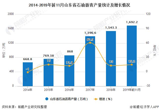 2014-2019年前11月山东省石油沥青产量统计及增长情况