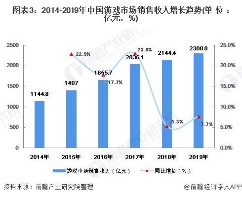 图表3:2014-2019年中国游戏市场销售收入增长趋势(单位:亿元,%)