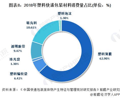 图表8:2018年塑料快递包装材料消费量占比(单位:%)