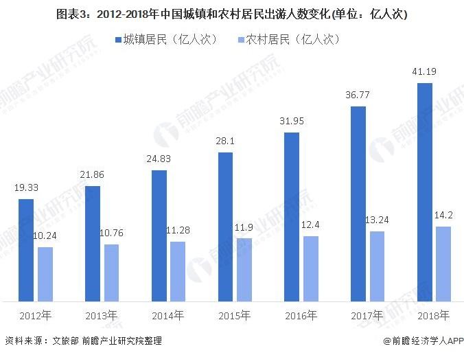 图表3:2012-2018年中国城镇和农村居民出游人数变化(单位:亿人次)