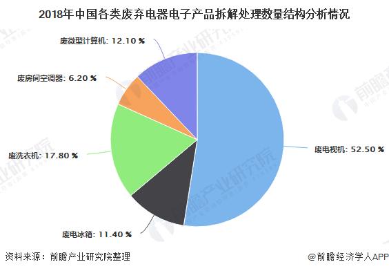 2018年中国各类废弃电器电子产品拆解处理数量结构分析情况