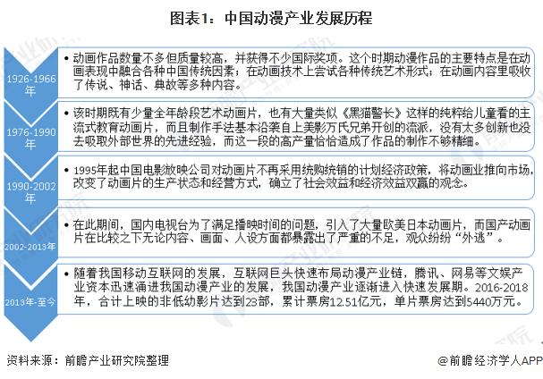 图表1:中国动漫产业发展历程