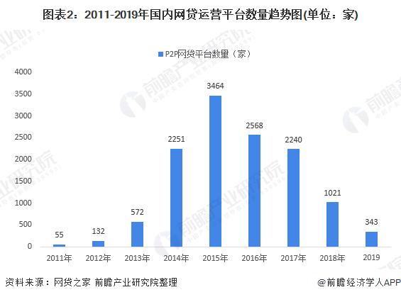 图表2:2011-2019年国内网贷运营平台数量趋势图(单位:家)
