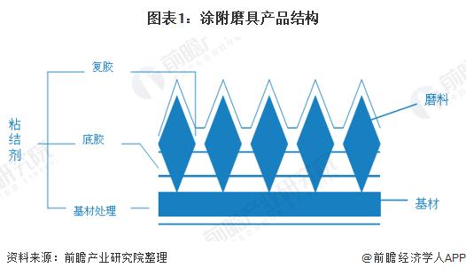 图表1:涂附磨具产品结构
