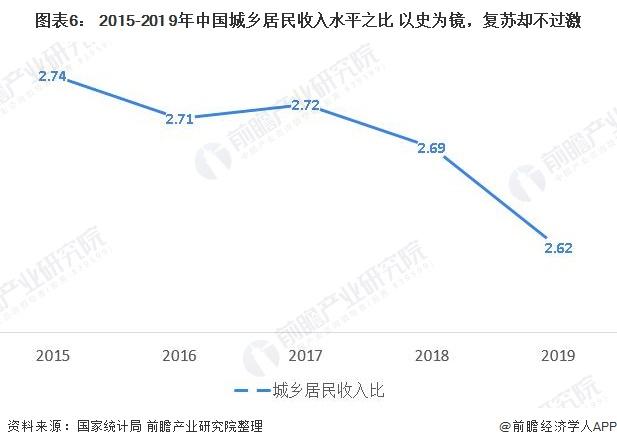 图表6: 2015-201 9年中国城乡居民收入水平之比 以史为镜,复苏却不过激