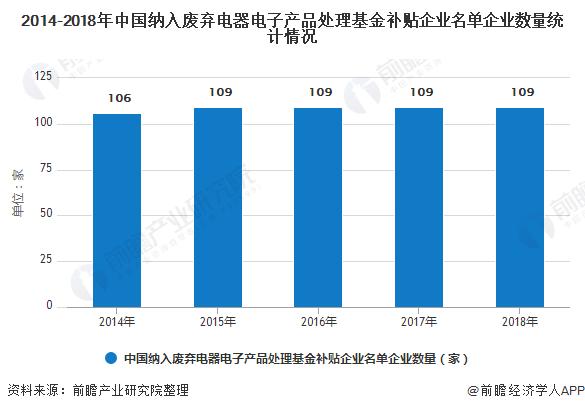 2014-2018年中国纳入废弃电器电子产品处理基金补贴企业名单企业数量统计情况