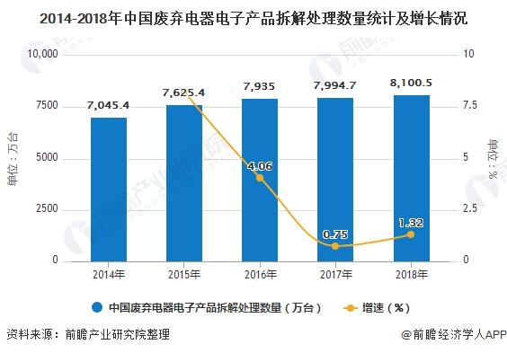 2014-2018年中国废弃电器电子产品拆解处理数量统计及增长情况