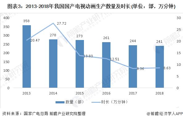 图表3:2013-2018年我国国产电视动画生产数量及时长(单位:部,万分钟)