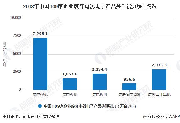 2018年中国109家企业废弃电器电子产品处理能力统计情况