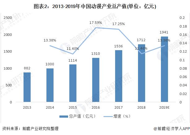 图表2:2013-2019年中国动漫产业总产值(单位:亿元)