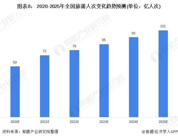图表8: 2020-2025年全国旅游人次变化趋势预测(单位:亿人次)