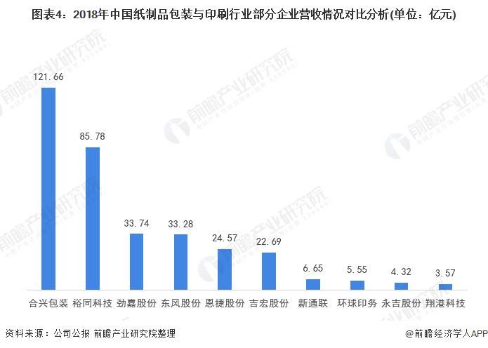 图表4:2018年中国纸制品包装与印刷行业部分企业营收情况对比分析(单位:亿元)