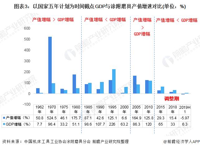 图表3:以国家五年计划为时间截点GDP与涂附磨具产值增速对比(单位:%)