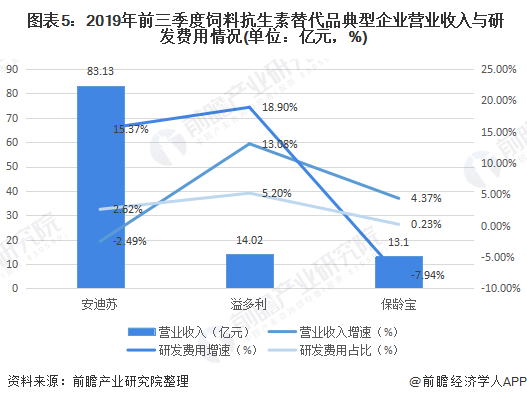 图表5:2019年前三季度饲料抗生素替代品典型企业营业收入与研发费用情况(单位:亿元,%)