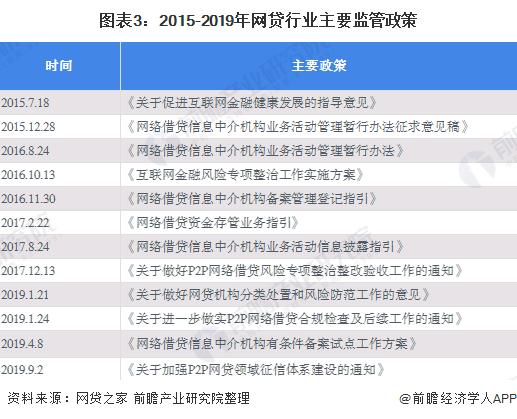 图表3:2015-2019年网贷行业主要监管政策